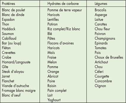 Aliments hydrates de carbone – Régime pauvre en calories